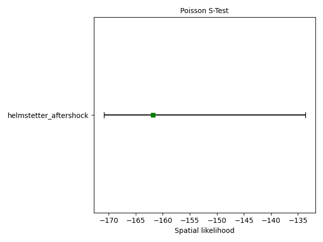 Poisson S-Test